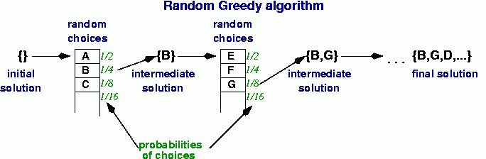 Greedy algorithms for optimization: an example with Synteny