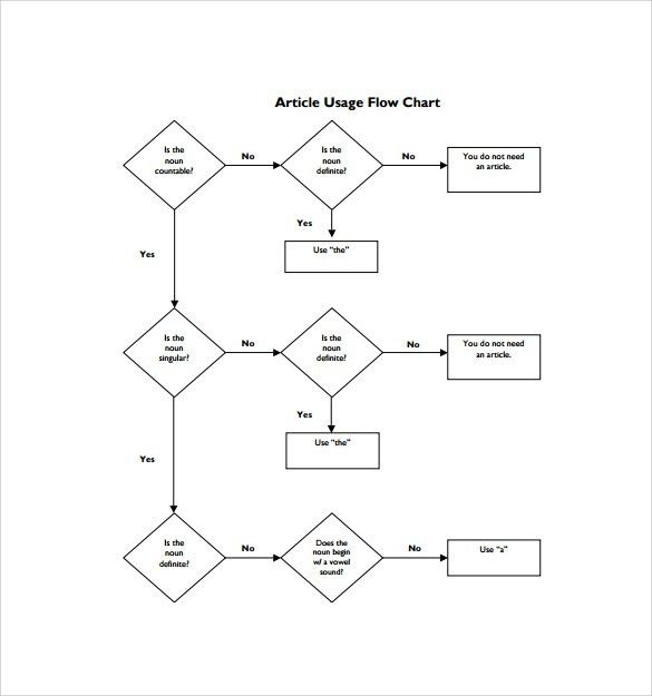 Sample Flow Chart Template - 19+ Documents in PDF, Excel, PPT ...