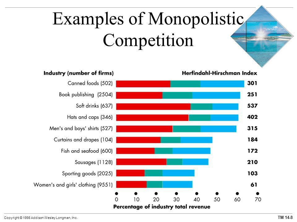 CHAPTER 14 Monopolistic Competition and Oligopoly - ppt video ...