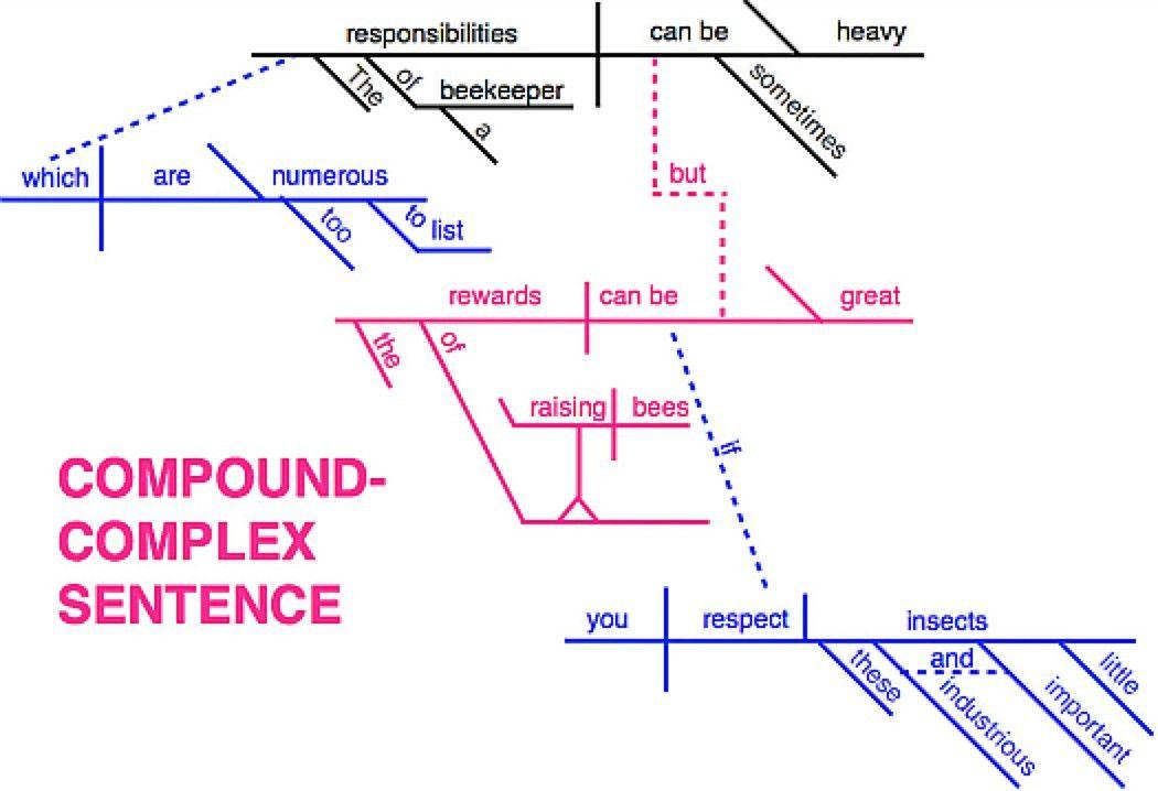 Sentence Types-English 098-Grossmont College