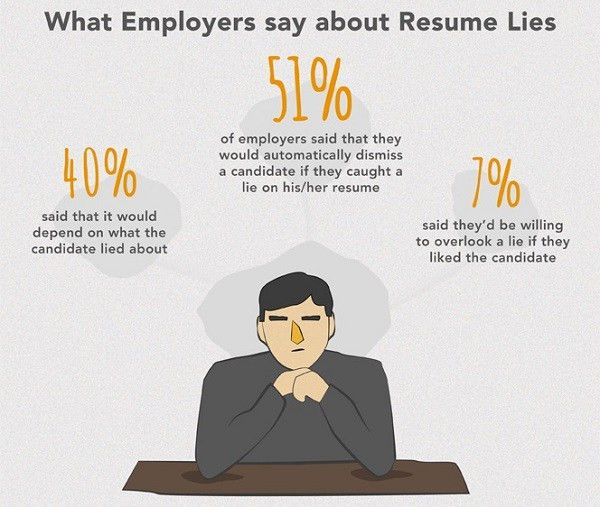 Infographic: Do You Lie On Your Résumé? - DesignTAXI.com