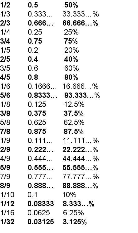 Fractions, Decimals, and Percents equivalent