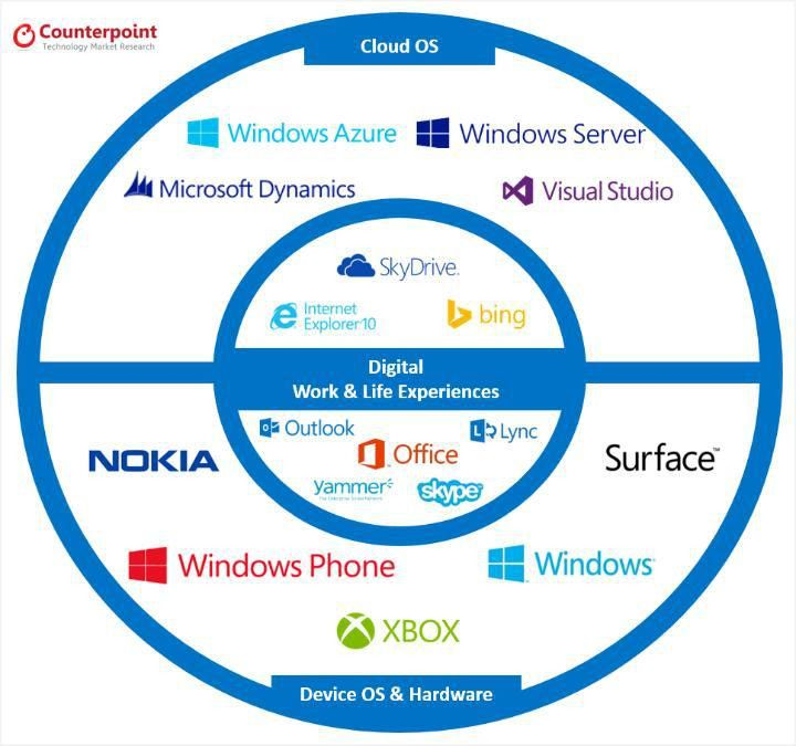 Microsoft : Mobile First, Nokia Last | Neil Shah | Pulse | LinkedIn