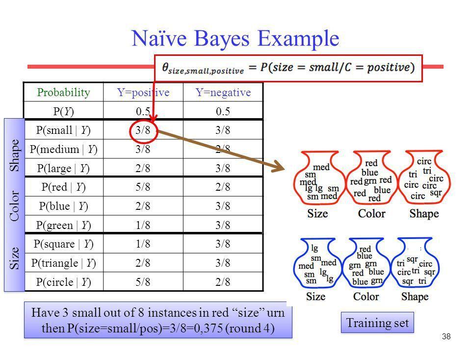 1 Probabilistic ML algorithm Naïve Bayes and Maximum Likelyhood ...
