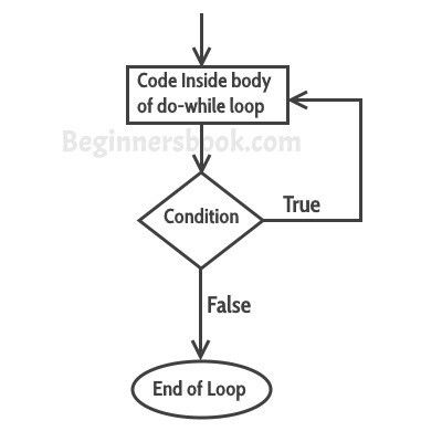 do-while loop in Java with example