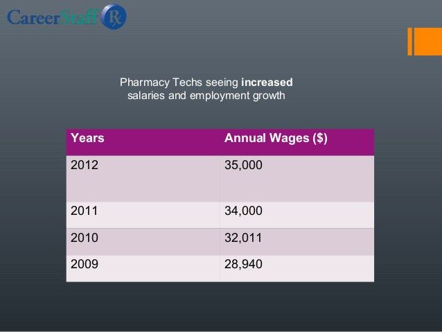Pharmacy Technician Salary Overview