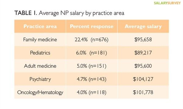 2015 nurse practitioner & physician assistant salary survey