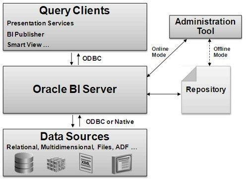 OBIEE - BI Server (OBIS|nqsserver|nqs) [Gerardnico]
