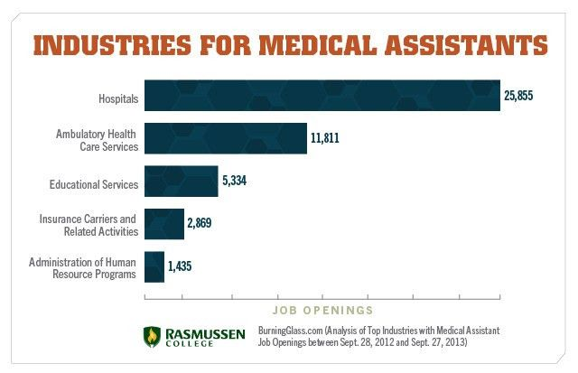 Live Panel Discusses the Growing Field of Medical Assisting for ...