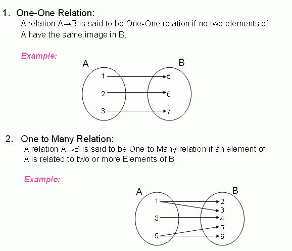 Types of Relations - One-to-One, One-to-Many, Many-to-One and Many ...