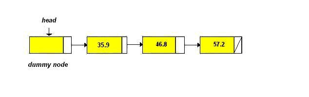 CSCI 2170 Lab 10 - Linked Lists Variations