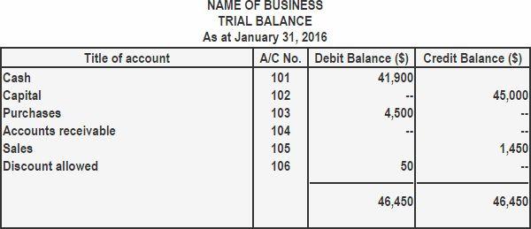 Preparation of trial balance using balance method | Play Accounting