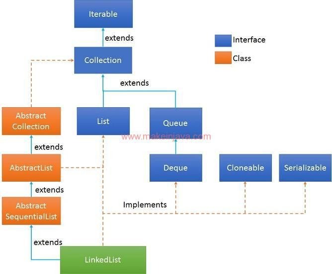 Iterate or loop LinkedList collection of String objects in java ...