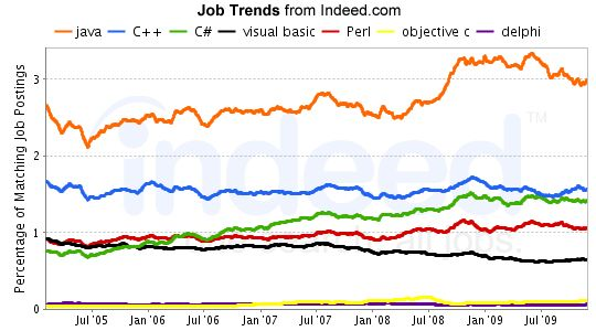 Traditional Programming Language Job Trends – February 2010 ...