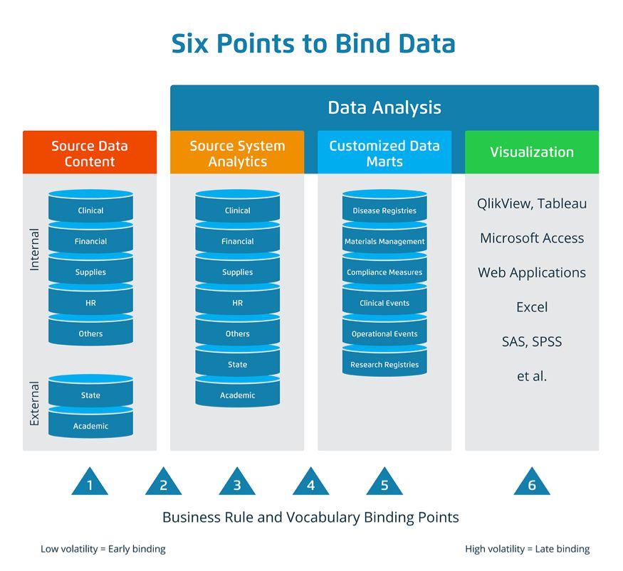 Late-Binding Data Warehouse
