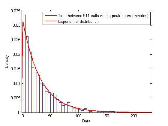 is anything really exponentially distributed? | Punk Rock ...