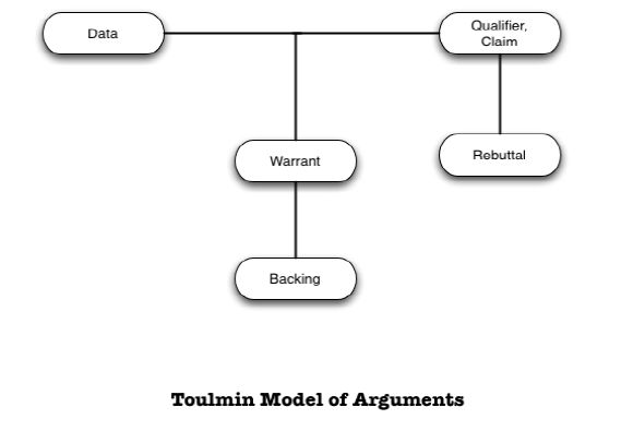 Toulmin Example Claims/Evidence
