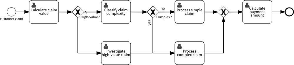 Insurance example - processing a claim | Signavio