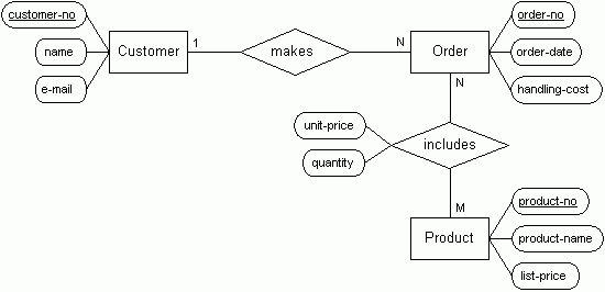 erdiagram2.gif