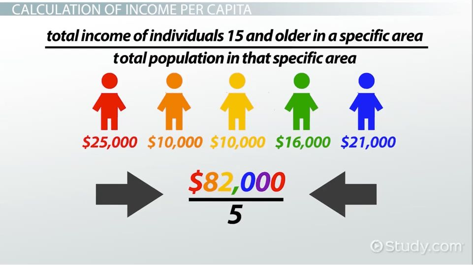 What is Per Capita Income? - Definition & Example - Video & Lesson ...