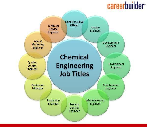 Engineering | Career Builder India | Page 2