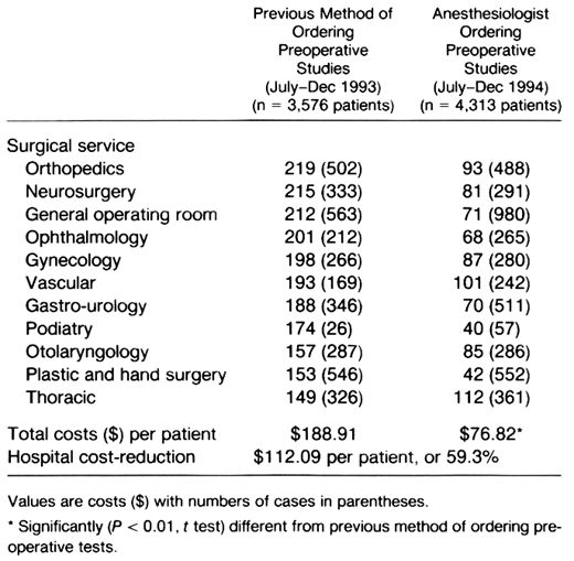 Development and Effectiveness of an Anesthesia Preoperative ...