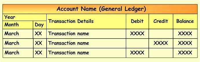 General Journal And General Ledger Entries   Accounting Corner