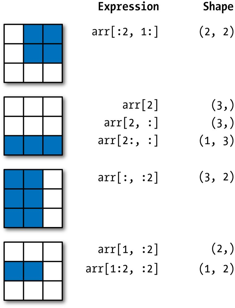 4. NumPy Basics: Arrays and Vectorized Computation - Python for ...