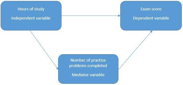 Conceptual framework: Mediator variables
