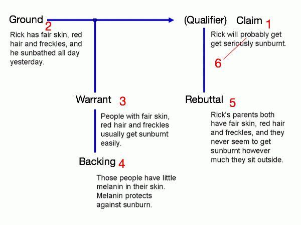 How to analyze argumentation - UndervisningsWiki