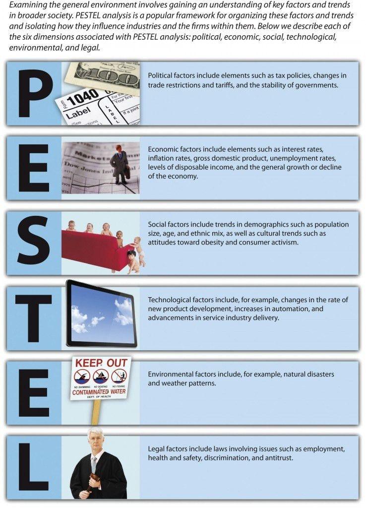 Pestle Analysis Template. Pest / Pestel / Pestle Analysis ...