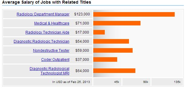 Salary | Khadijah Burden: Radiologic Tech | Pinterest