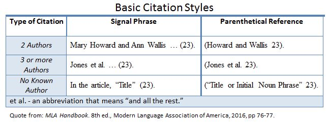 How do I use MLA in-text citations? | College of Western Idaho
