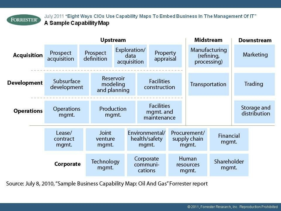 Business Capability Map Example - A sample to learn modeling ...
