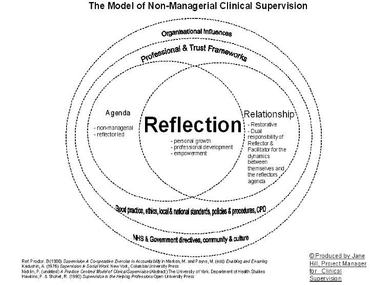59 best Clinical Supervision images on Pinterest | Social workers ...
