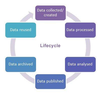 Data management plans - RDM - University of Warwick Library
