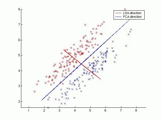 Examples: Statistical Pattern Recognition Toolbox for Matlab