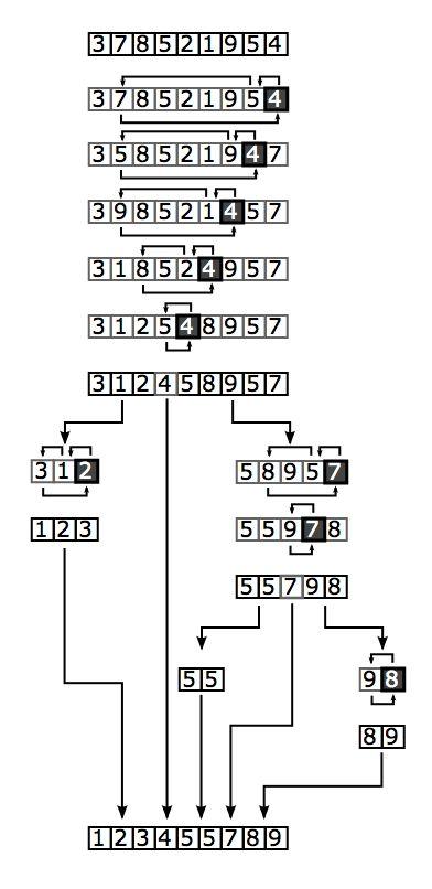 Recursive Quicksort Algorithm written in C language [with example ...