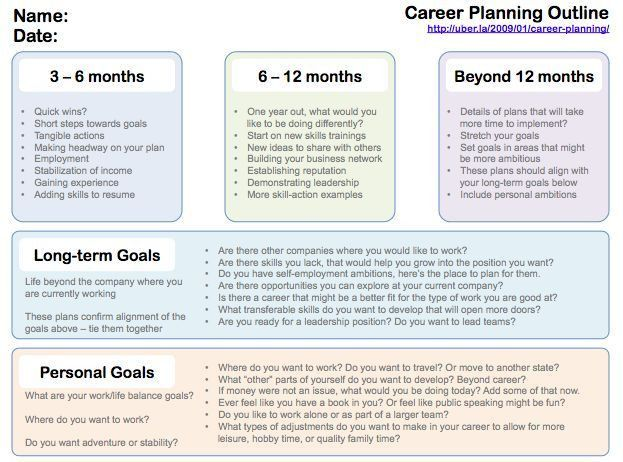 Best 25+ Personal development plan example ideas on Pinterest ...