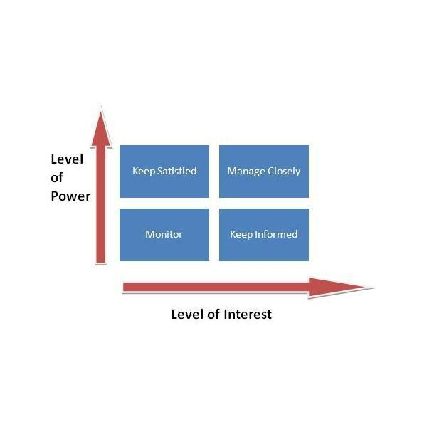 Power/Interest Grid (Matrix) for Stakeholder Prioritization