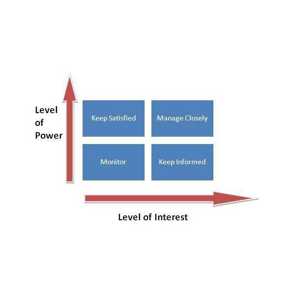 Power/Interest Grid (Matrix) for Stakeholder Prioritization
