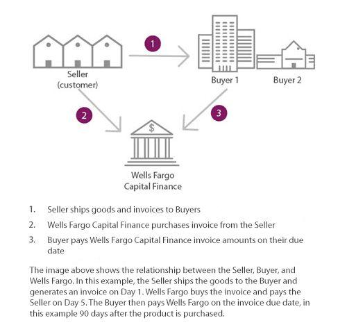 Supply Chain Finance | Wells Fargo Capital Finance