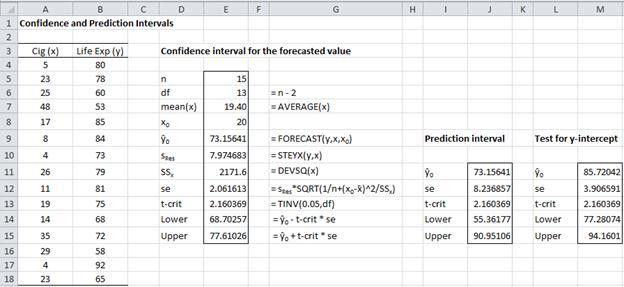 Confidence/prediction intervals | Real Statistics Using Excel