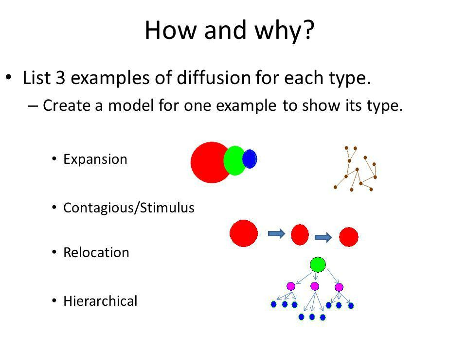 Diffusion of Innovations Over Space and Time. Two Distinct Types ...