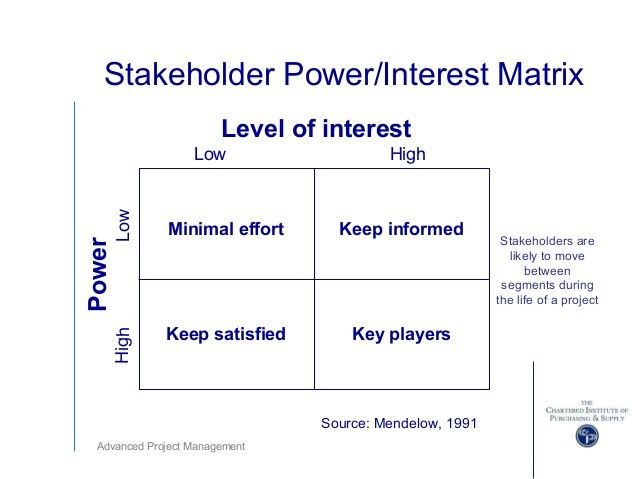 Advanced Project Management Ppts  Power Interest Matrix