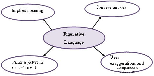 Literally and Figuratively | English@TutorVista.com