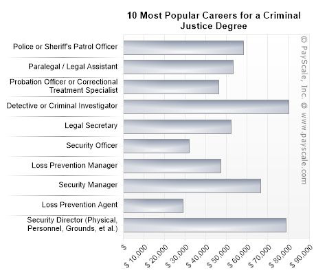 Careers for a Criminal Justice Degree
