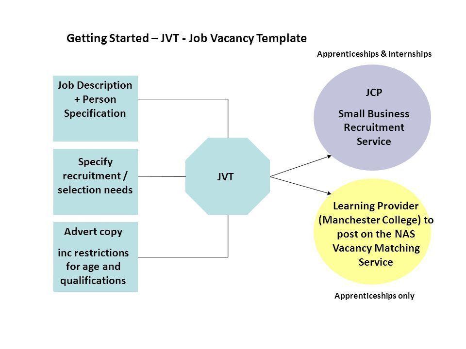 JVT Job Description + Person Specification Advert copy inc ...