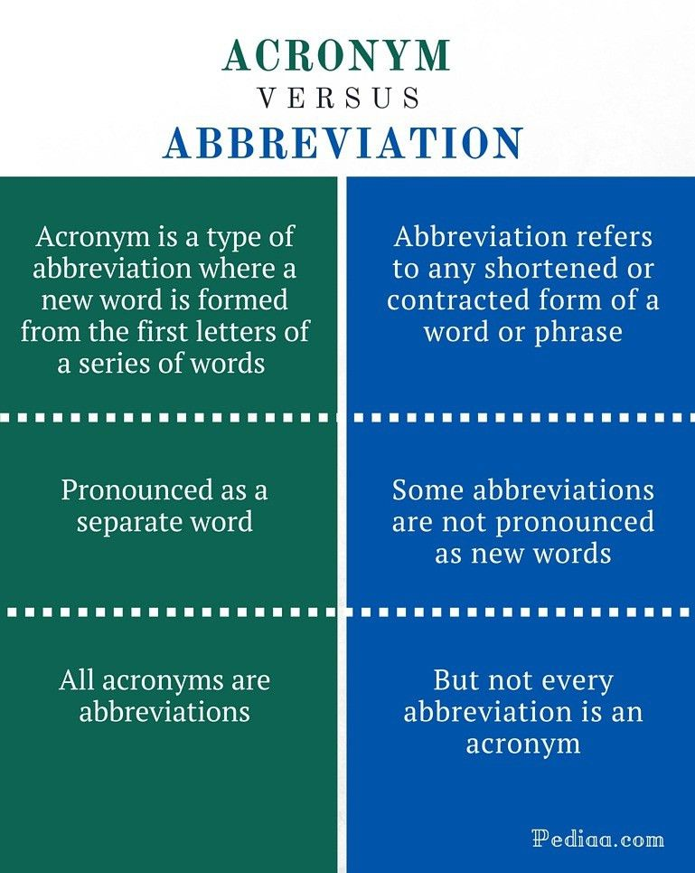 Difference Between Acronym and Abbreviation | What is an Acronym ...
