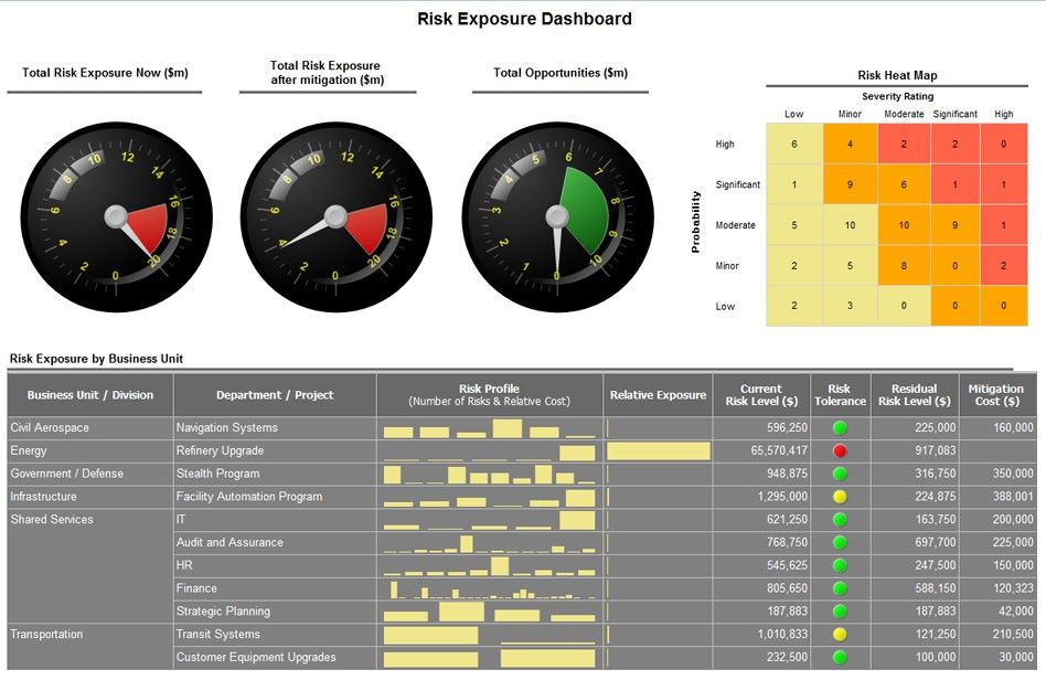 ARM Risk Performance Manager